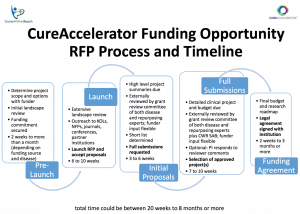 Funding Opportunities RFP process and timeline